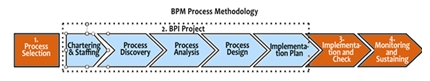 BPM Process Methodology