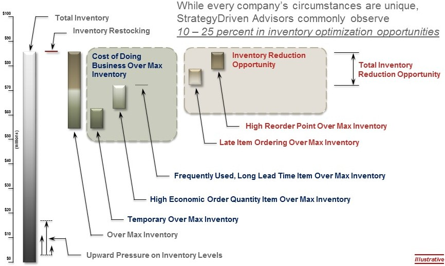 StrategyDriven Process Performance Analytics