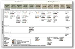 StrategyDriven Risk Assurance Map Development Accelerator
