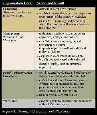 organizational alignment