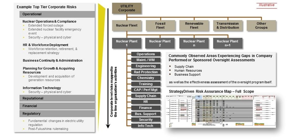 StrategyDriven Risk Assurance Map