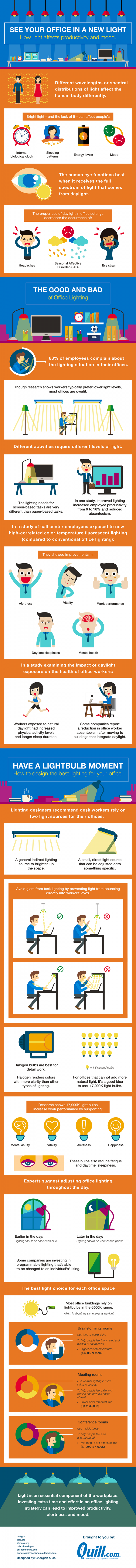Impact of Office Lighting on Employee Productivity