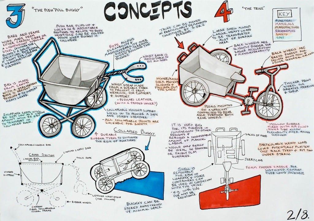 Concepts