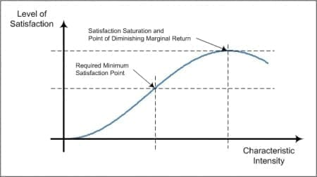 StrategyDriven Decision Making Article | Decision Characteristic Evaluation Curve