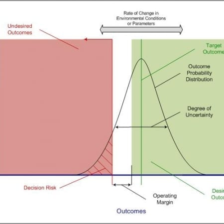 StrategyDriven Decision Making Article | Decision Curve