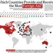 StrategyDriven Editorial Perspective Article | Foreign Aid | Revealed: Who is meeting the official development assistance targets?