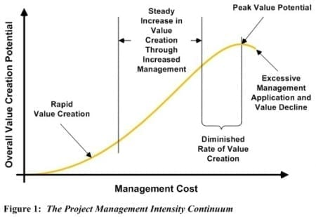 StrategyDriven Project Management Article
