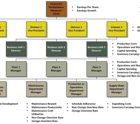 StrategyDriven Organizational Performance Measures Best Practice Article