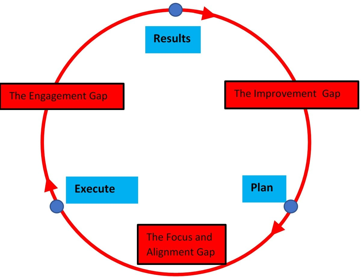StrategyDriven Management and Leadership Article | Engagement in the Implementation of Strategic Intent