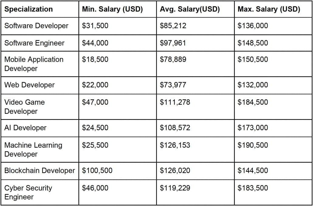 StrategyDriven Talent Management Article | How Much do Software Developers Make in 2019?