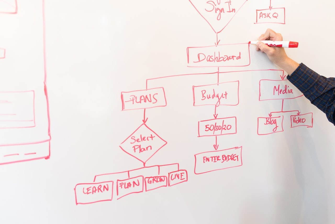 StrategyDriven Process Management Article | 5 Reasons to Optimize Your Business Processes